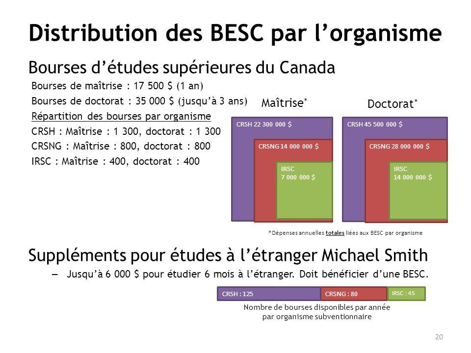 Distribution des BESC par lorganisme Bourses détudes supérieures du Canada Bourses de maîtrise : 17 500 $ (1 an) Bourses de doctorat : 35 000 $ (jusquà 3 ans) Répartition des bourses par organisme CRSH : Maîtrise : 1 300, doctorat : 1 300 CRSNG : Maîtrise : 800, doctorat : 800 IRSC : Maîtrise : 400, doctorat : 400 Suppléments pour études à létranger Michael Smith – Jusquà 6 000 $ pour étudier 6 mois à létranger.