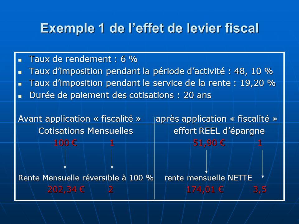 Exemple 1 de leffet de levier fiscal Taux de rendement : 6 % Taux de rendement : 6 % Taux dimposition pendant la période dactivité : 48, 10 % Taux dim