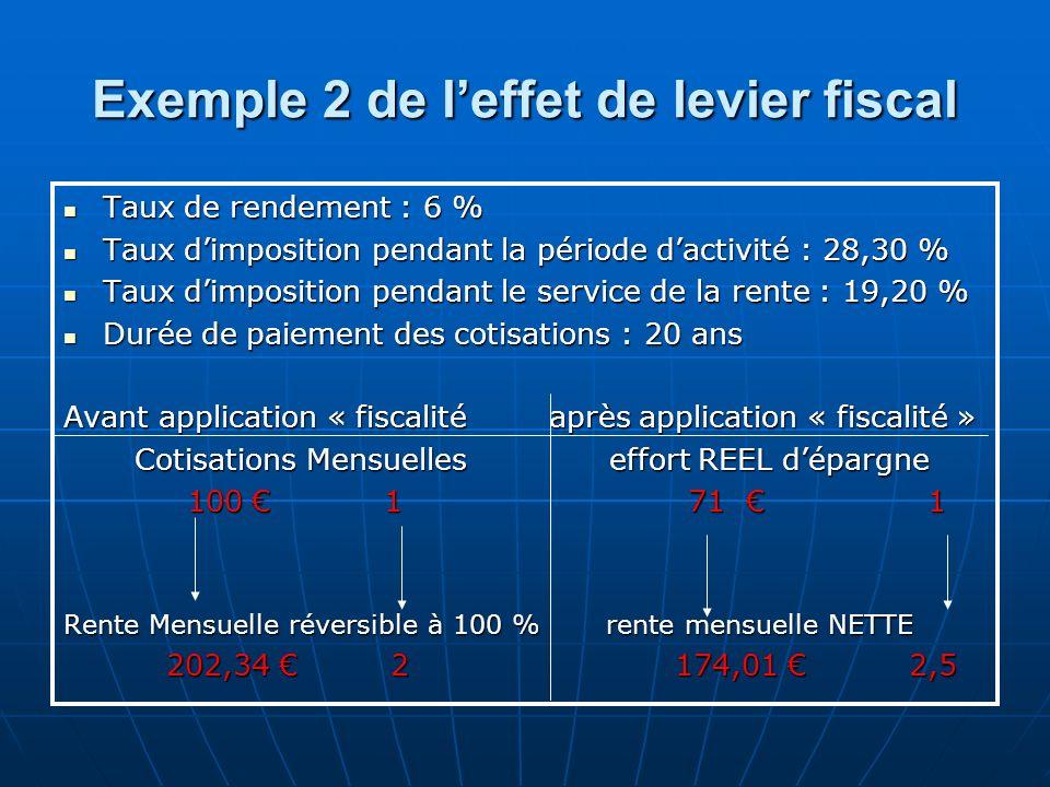 Exemple 2 de leffet de levier fiscal Taux de rendement : 6 % Taux de rendement : 6 % Taux dimposition pendant la période dactivité : 28,30 % Taux dimp