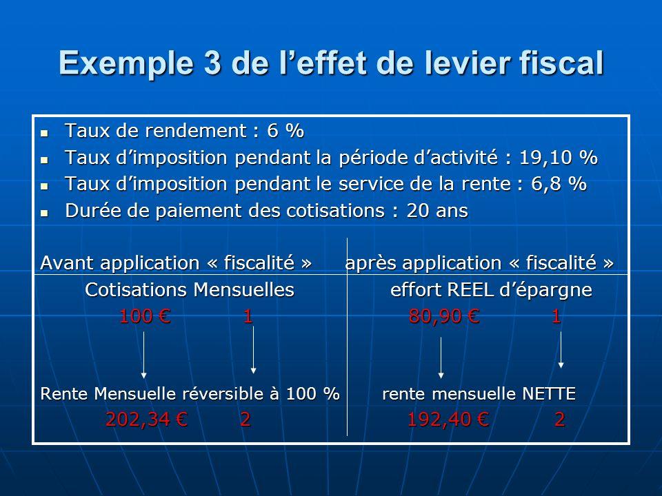 Exemple 3 de leffet de levier fiscal Taux de rendement : 6 % Taux de rendement : 6 % Taux dimposition pendant la période dactivité : 19,10 % Taux dimp