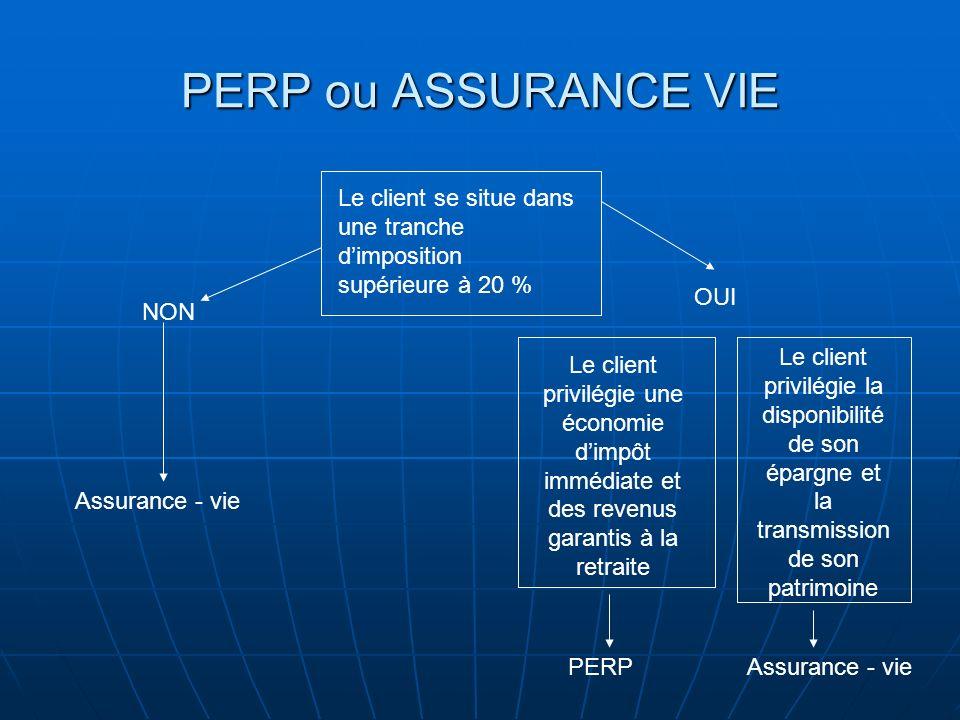 PERP ou ASSURANCE VIE Le client se situe dans une tranche dimposition supérieure à 20 % NON Assurance - vie OUI Le client privilégie une économie dimp