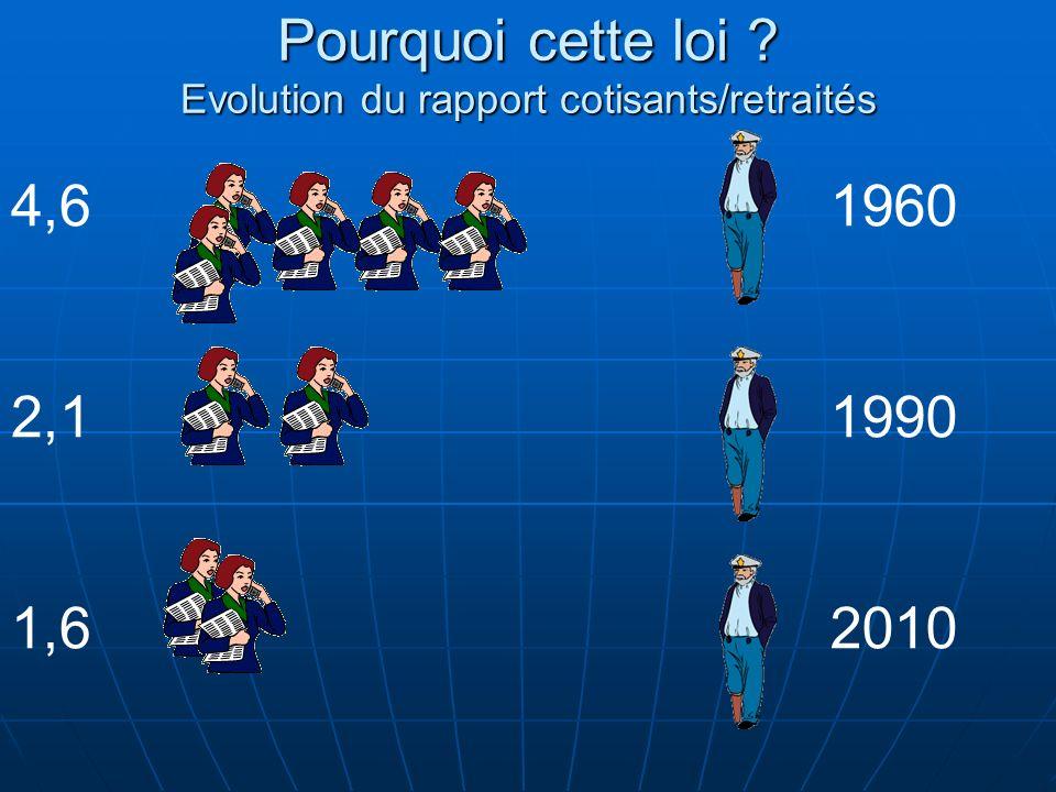 Pourquoi cette loi ? Evolution du rapport cotisants/retraités 1960 1990 2010 4,6 2,1 1,6