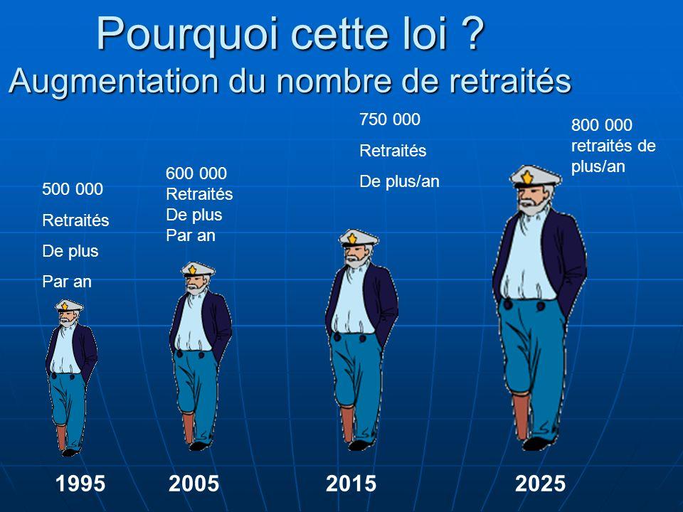 Pourquoi cette loi ? Augmentation du nombre de retraités 1995 2005 2015 2025 500 000 Retraités De plus Par an 600 000 Retraités De plus Par an 750 000