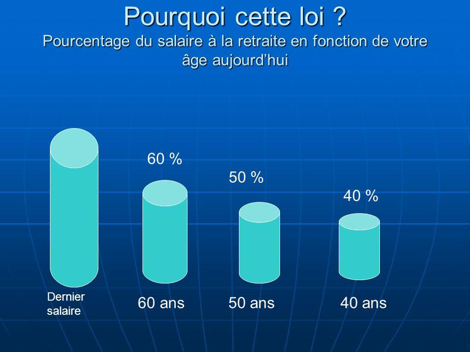 Pourquoi cette loi ? Pourcentage du salaire à la retraite en fonction de votre âge aujourdhui 60 ans 50 ans 40 ans Dernier salaire 60 % 50 % 40 %