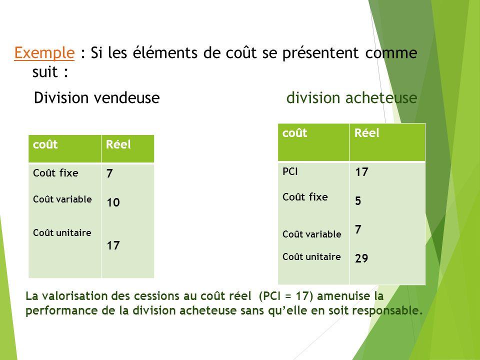 La valorisation des cessions au coût réel (PCI = 17) amenuise la performance de la division acheteuse sans quelle en soit responsable.