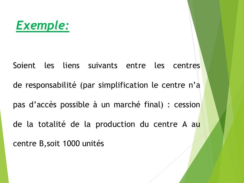 Exemple: Soient les liens suivants entre les centres de responsabilité (par simplification le centre na pas daccès possible à un marché final) : cession de la totalité de la production du centre A au centre B,soit 1000 unités