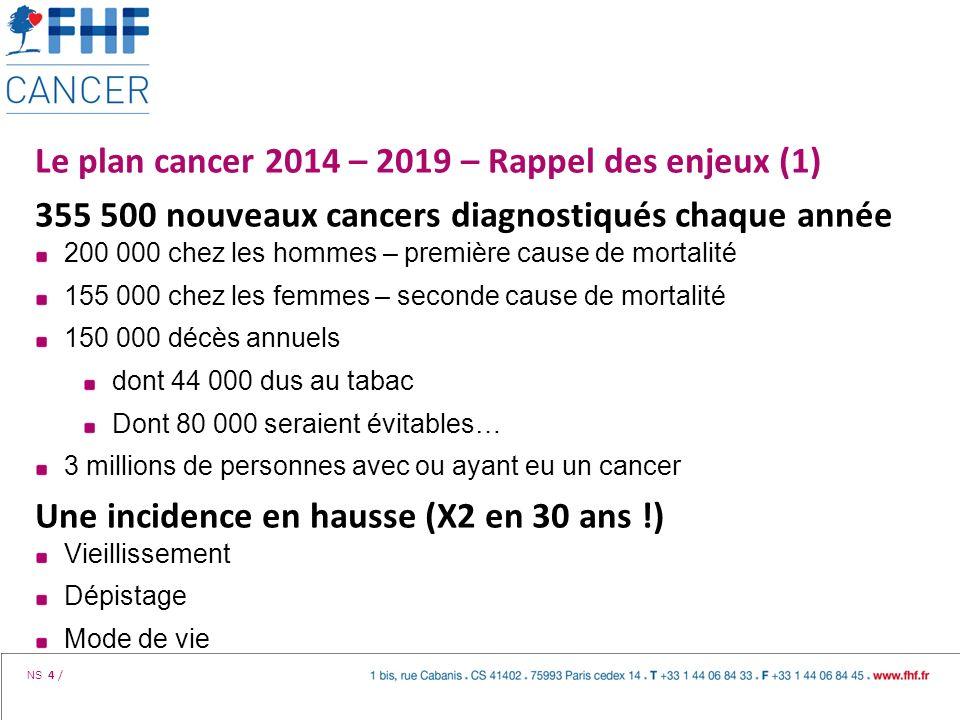 NS 4 / Le plan cancer 2014 – 2019 – Rappel des enjeux (1) 355 500 nouveaux cancers diagnostiqués chaque année 200 000 chez les hommes – première cause