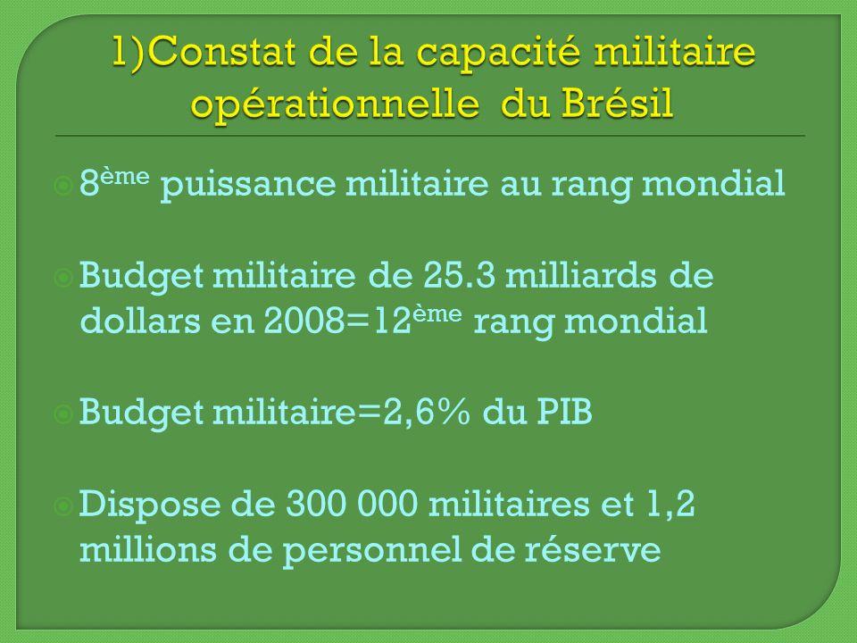 8 ème puissance militaire au rang mondial Budget militaire de 25.3 milliards de dollars en 2008=12 ème rang mondial Budget militaire=2,6% du PIB Dispo