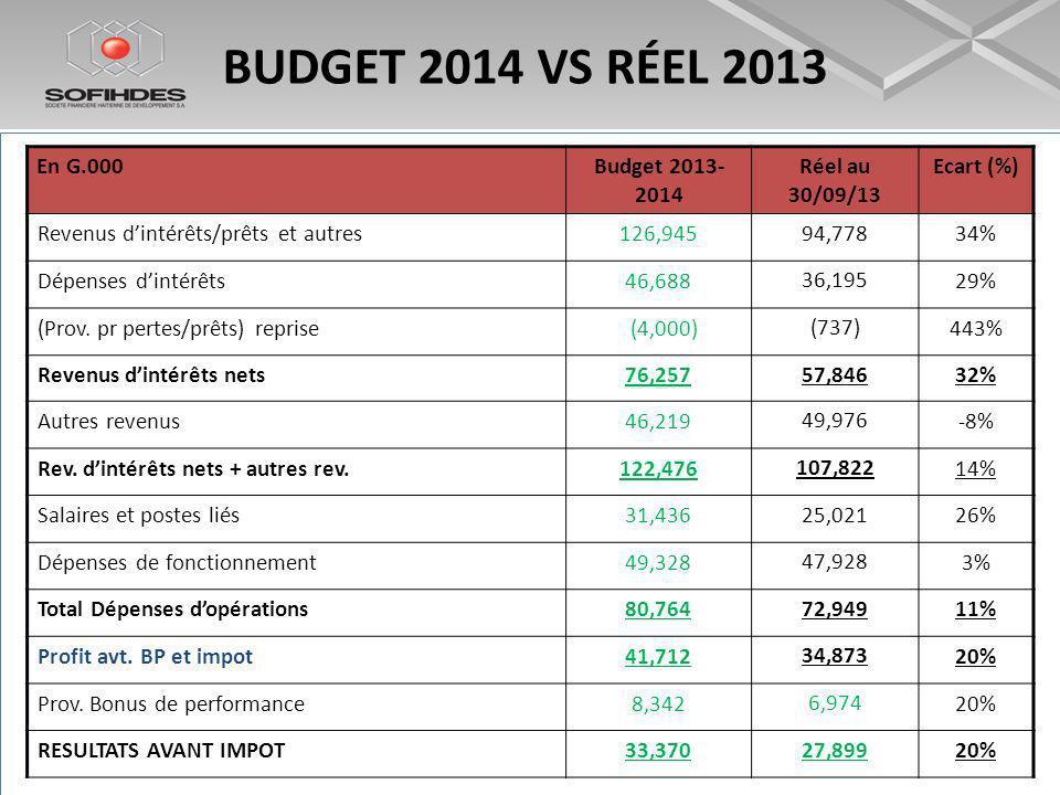 BUDGET 2014 VS RÉEL 2013 En G.000Budget 2013- 2014 Réel au 30/09/13 Ecart (%) Revenus dintérêts/prêts et autres126,945 94,778 34% Dépenses dintérêts46,688 36,195 29% (Prov.