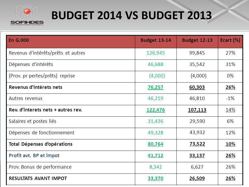 BUDGET 2014 VS BUDGET 2013 En G.000Budget 13-14Budget 12-13Ecart (%) Revenus dintérêts/prêts et autres126,94599,84527% Dépenses dintérêts46,68835,54231% (Prov.