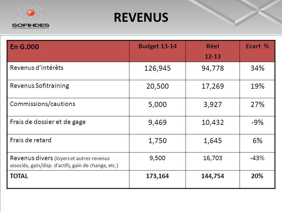 REVENUS En G.000 Budget 13-14Réel 12-13 Ecart % Revenus dintérêts 126,94594,77834% Revenus Sofitraining 20,50017,26919% Commissions/cautions 5,0003,92727% Frais de dossier et de gage 9,46910,432-9% Frais de retard 1,7501,6456% Revenus divers (loyers et autres revenus associés, gain/disp.