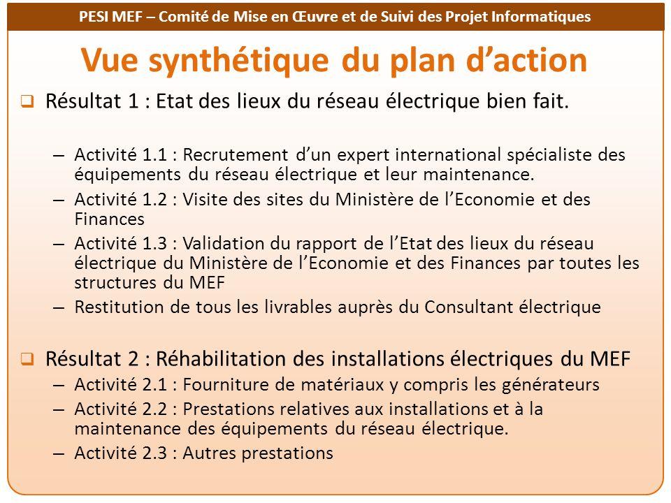 PESI MEF – Comité de Mise en Œuvre et de Suivi des Projet Informatiques Vue synthétique du plan daction Résultat 1 : Etat des lieux du réseau électrique bien fait.