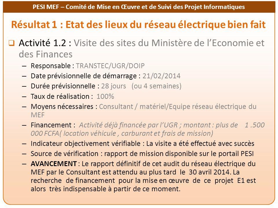 PESI MEF – Comité de Mise en Œuvre et de Suivi des Projet Informatiques Résultat 1 : Etat des lieux du réseau électrique bien fait Activité 1.2 : Visite des sites du Ministère de lEconomie et des Finances – Responsable : TRANSTEC/UGR/DOIP – Date prévisionnelle de démarrage : 21/02/2014 – Durée prévisionnelle : 28 jours (ou 4 semaines) – Taux de réalisation : 100% – Moyens nécessaires : Consultant / matériel/Equipe réseau électrique du MEF – Financement : Activité déjà financée par lUGR ; montant : plus de 1.500 000 FCFA( location véhicule, carburant et frais de mission) – Indicateur objectivement vérifiable : La visite a été effectué avec succès – Source de vérification : rapport de mission disponible sur le portail PESI – AVANCEMENT : Le rapport définitif de cet audit du réseau électrique du MEF par le Consultant est attendu au plus tard le 30 avril 2014.