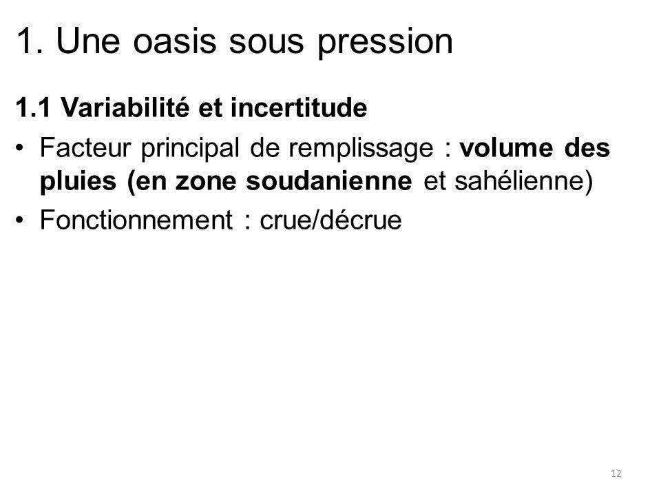 1. Une oasis sous pression 1.1 Variabilité et incertitude Facteur principal de remplissage : volume des pluies (en zone soudanienne et sahélienne) Fon