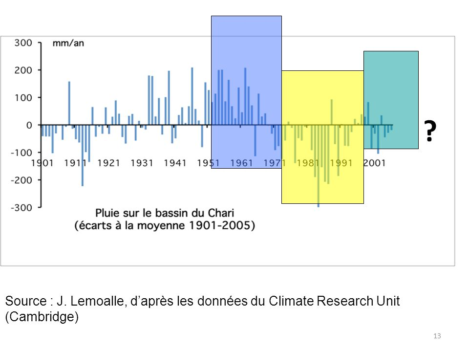 Source : J. Lemoalle, daprès les données du Climate Research Unit (Cambridge) ? 13