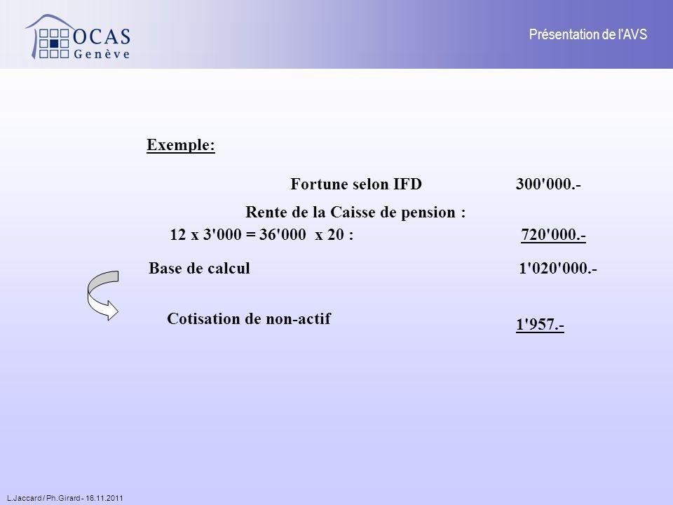 L.Jaccard / Ph.Girard - 16.11.2011 Présentation de l AVS Exemple: Fortune selon IFD Rente de la Caisse de pension : 12 x 3 000 = 36 000 x 20 : Base de calcul 300 000.- 720 000.- 1 020 000.- Cotisation de non-actif 1 957.-