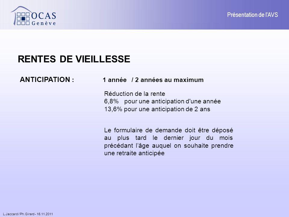 L.Jaccard / Ph.Girard - 16.11.2011 Présentation de l AVS ANTICIPATION : 1 année/ 2 années au maximum Le formulaire de demande doit être déposé au plus tard le dernier jour du mois précédant lâge auquel on souhaite prendre une retraite anticipée Réduction de la rente 6,8% pour une anticipation d une année 13,6% pour une anticipation de 2 ans RENTES DE VIEILLESSE