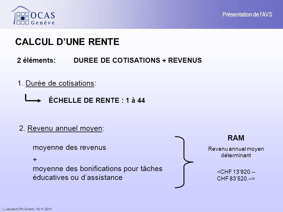 L.Jaccard / Ph.Girard - 16.11.2011 Présentation de l AVS CALCUL DUNE RENTE 1.