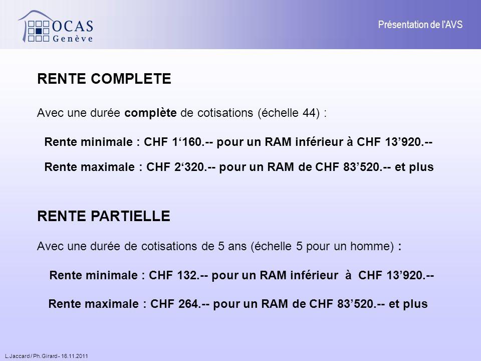 L.Jaccard / Ph.Girard - 16.11.2011 Présentation de l AVS RENTE COMPLETE Avec une durée complète de cotisations (échelle 44) : Rente minimale : CHF 1160.-- pour un RAM inférieur à CHF 13920.-- Rente maximale : CHF 2320.-- pour un RAM de CHF 83520.-- et plus RENTE PARTIELLE Avec une durée de cotisations de 5 ans (échelle 5 pour un homme) : Rente minimale : CHF 132.-- pour un RAM inférieur à CHF 13920.-- Rente maximale : CHF 264.-- pour un RAM de CHF 83520.-- et plus