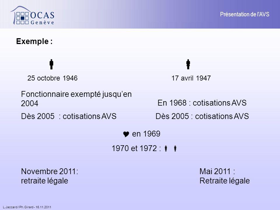 L.Jaccard / Ph.Girard - 16.11.2011 Présentation de l AVS Exemple : 25 octobre 194617 avril 1947 Dès 2005 : cotisations AVS en 1969 1970 et 1972 : Novembre 2011: retraite légale Mai 2011 : Retraite légale En 1968 : cotisations AVS Fonctionnaire exempté jusquen 2004
