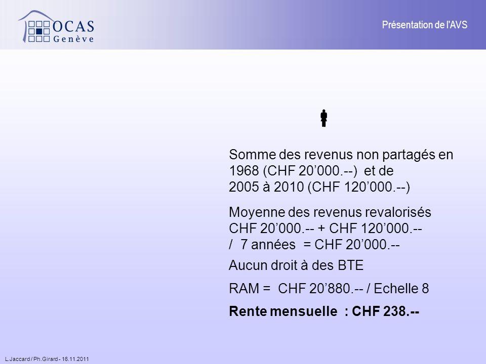 L.Jaccard / Ph.Girard - 16.11.2011 Présentation de l AVS Somme des revenus non partagés en 1968 (CHF 20000.--) et de 2005 à 2010 (CHF 120000.--) Aucun droit à des BTE Rente mensuelle : CHF 238.-- Moyenne des revenus revalorisés CHF 20000.-- + CHF 120000.-- / 7 années = CHF 20000.-- RAM = CHF 20880.-- / Echelle 8