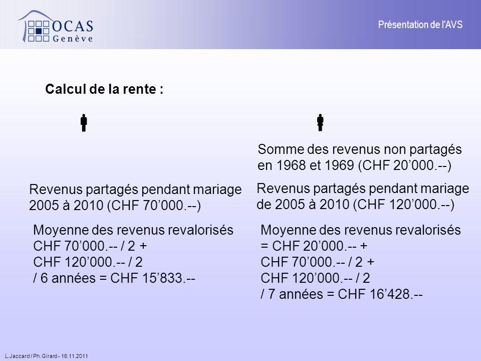 L.Jaccard / Ph.Girard - 16.11.2011 Présentation de l AVS Calcul de la rente : Somme des revenus non partagés en 1968 et 1969 (CHF 20000.--) Revenus partagés pendant mariage 2005 à 2010 (CHF 70000.--) Revenus partagés pendant mariage de 2005 à 2010 (CHF 120000.--) Moyenne des revenus revalorisés CHF 70000.-- / 2 + CHF 120000.-- / 2 / 6 années = CHF 15833.-- Moyenne des revenus revalorisés = CHF 20000.-- + CHF 70000.-- / 2 + CHF 120000.-- / 2 / 7 années = CHF 16428.--