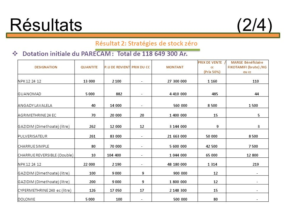 Résultat 2: Stratégies de stock zéro Dotation initiale du PARECAM : Total de 118 649 300 Ar.
