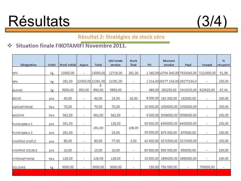 Résultat 2: Stratégies de stock zéro Situation finale FIKOTAMIFI Novembre 2011.