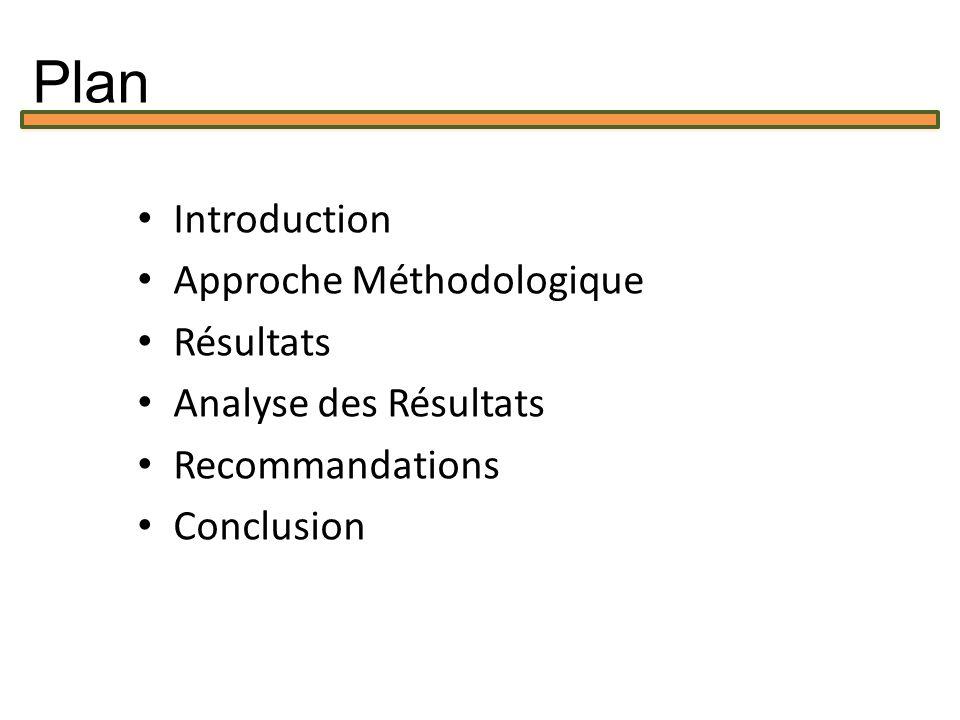 Introduction Approche Méthodologique Résultats Analyse des Résultats Recommandations Conclusion Plan