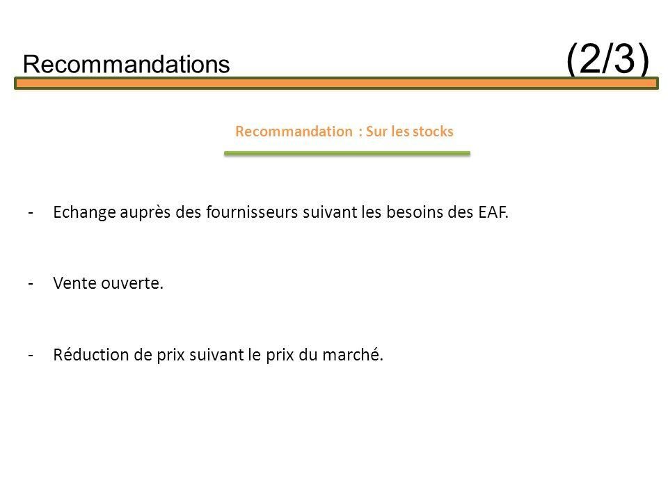 Recommandation : Sur les stocks -Echange auprès des fournisseurs suivant les besoins des EAF.