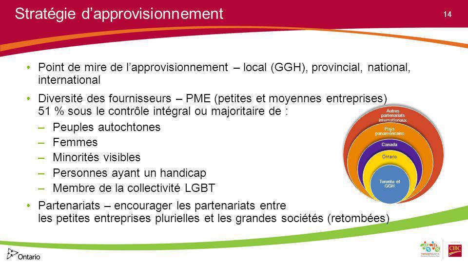 Stratégie dapprovisionnement Point de mire de lapprovisionnement – local (GGH), provincial, national, international Diversité des fournisseurs – PME (