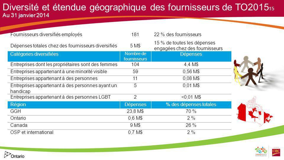 Diversité et étendue géographique des fournisseurs de TO2015 Au 31 janvier 2014 15 Fournisseurs diversifiés employés18122 % des fournisseurs Dépenses