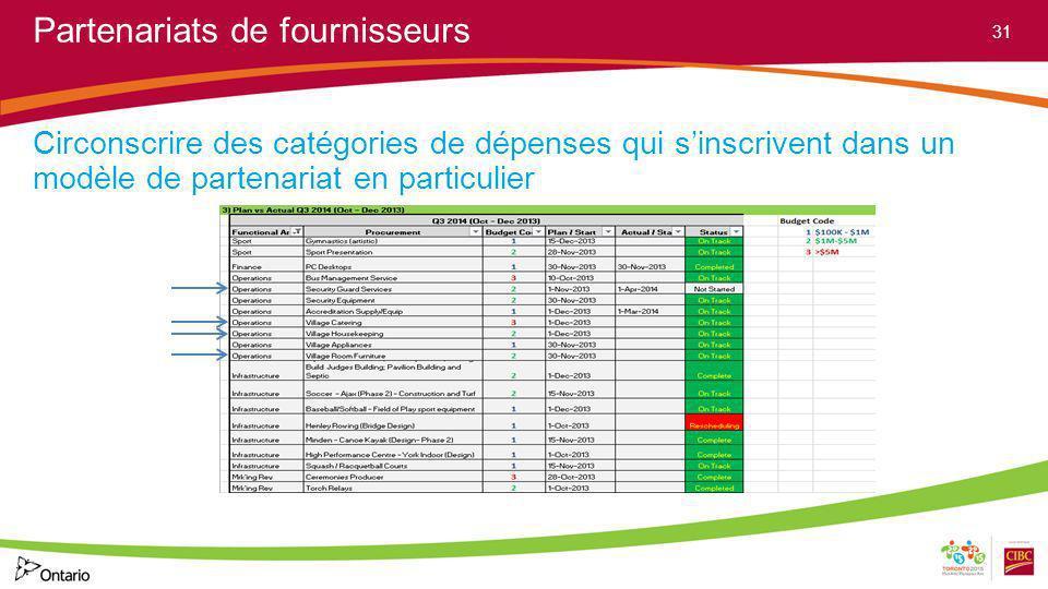 Partenariats de fournisseurs Circonscrire des catégories de dépenses qui sinscrivent dans un modèle de partenariat en particulier 31
