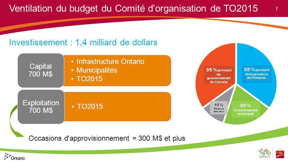 Infrastructure Ontario Municipalités TO2015 Capital 700 M$ TO2015 Exploitation 700 M$ Occasions d'approvisionnement = 300 M$ et plus 35 % provient du