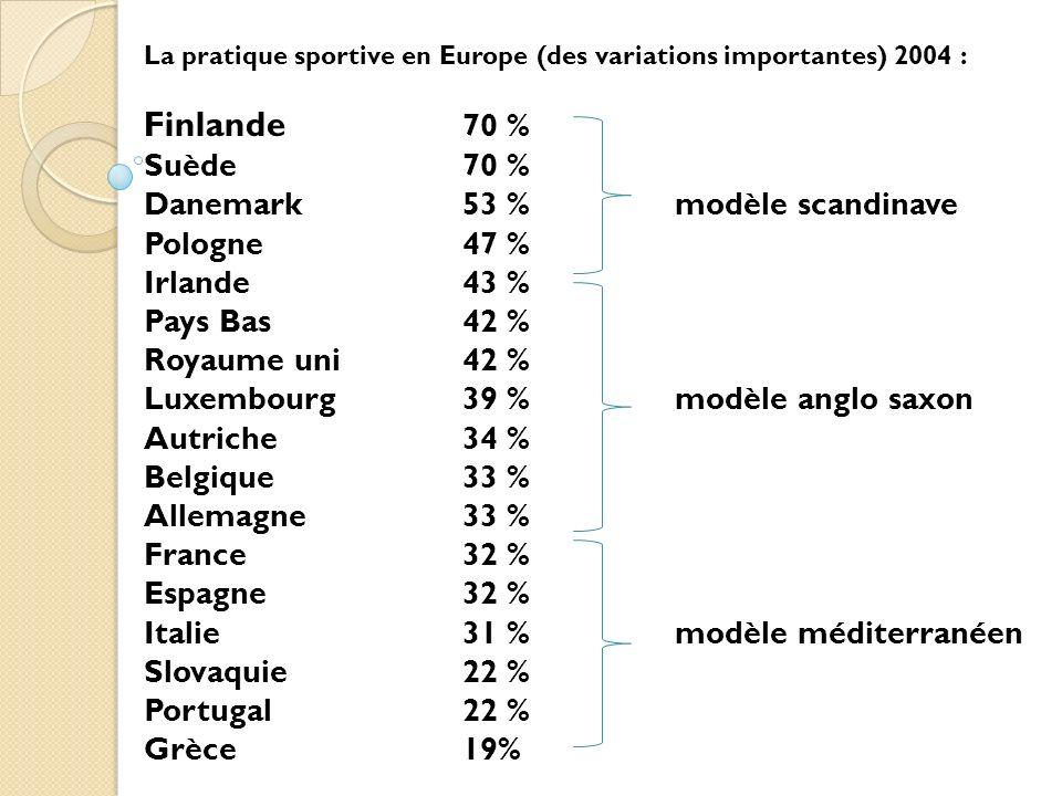 La pratique sportive en Europe (des variations importantes) 2004 : Finlande 70 % Suède70 % Danemark53 %modèle scandinave Pologne47 % Irlande43 % Pays Bas42 % Royaume uni42 % Luxembourg39 %modèle anglo saxon Autriche34 % Belgique33 % Allemagne 33 % France32 % Espagne32 % Italie31 %modèle méditerranéen Slovaquie22 % Portugal22 % Grèce19%