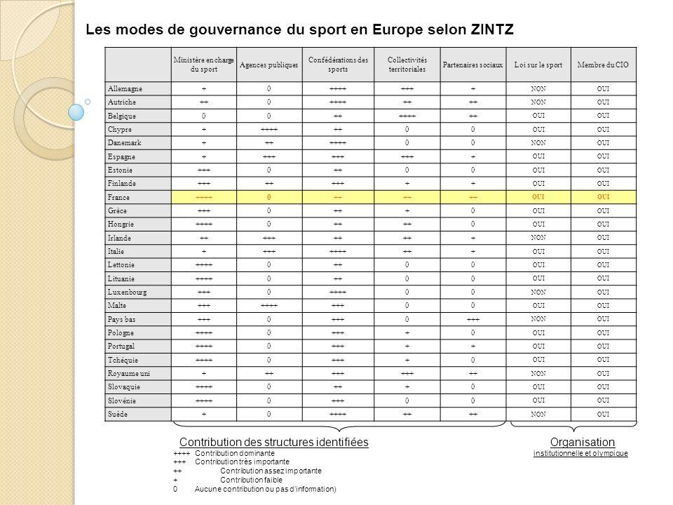 Ministère en charge du sport Agences publiques Confédérations des sports Collectivités territoriales Partenaires sociauxLoi sur le sportMembre du CIO Allemagne+0++++++++ NONOUI Autriche++0++++++ NONOUI Belgique00++++++++ OUI Chypre+++++++00 OUI Danemark+++++++00 NONOUI Espagne++++ + OUI Estonie+++0++00 OUI Finlande++++++++++ OUI France++++0++ OUI Grèce+++0+++0 OUI Hongrie++++0++ 0 OUI Irlande+++++++ + NONOUI Italie+++++++++++ OUI Lettonie++++0++00 OUI Lituanie++++0++00 OUI Luxenbourg+++0++++00 NONOUI Malte++++++++++00 OUI Pays bas+++0 0 NONOUI Pologne++++0++++0 OUI Portugal++++0+++++ OUI Tchéquie++++0++++0 OUI Royaume uni++++++ ++ NONOUI Slovaquie++++0+++0 OUI Slovénie++++0+++00 OUI Suède+0++++++ NONOUI Les modes de gouvernance du sport en Europe selon ZINTZ Contribution des structures identifiées Organisation ++++ Contribution dominante institutionnelle et olympique +++Contribution très importante ++ Contribution assez importante + Contribution faible 0 Aucune contribution ou pas dinformation)