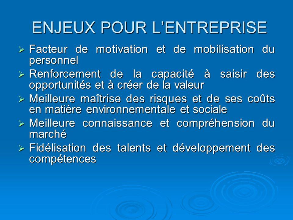 ENJEUX POUR LENTREPRISE Facteur de motivation et de mobilisation du personnel Facteur de motivation et de mobilisation du personnel Renforcement de la