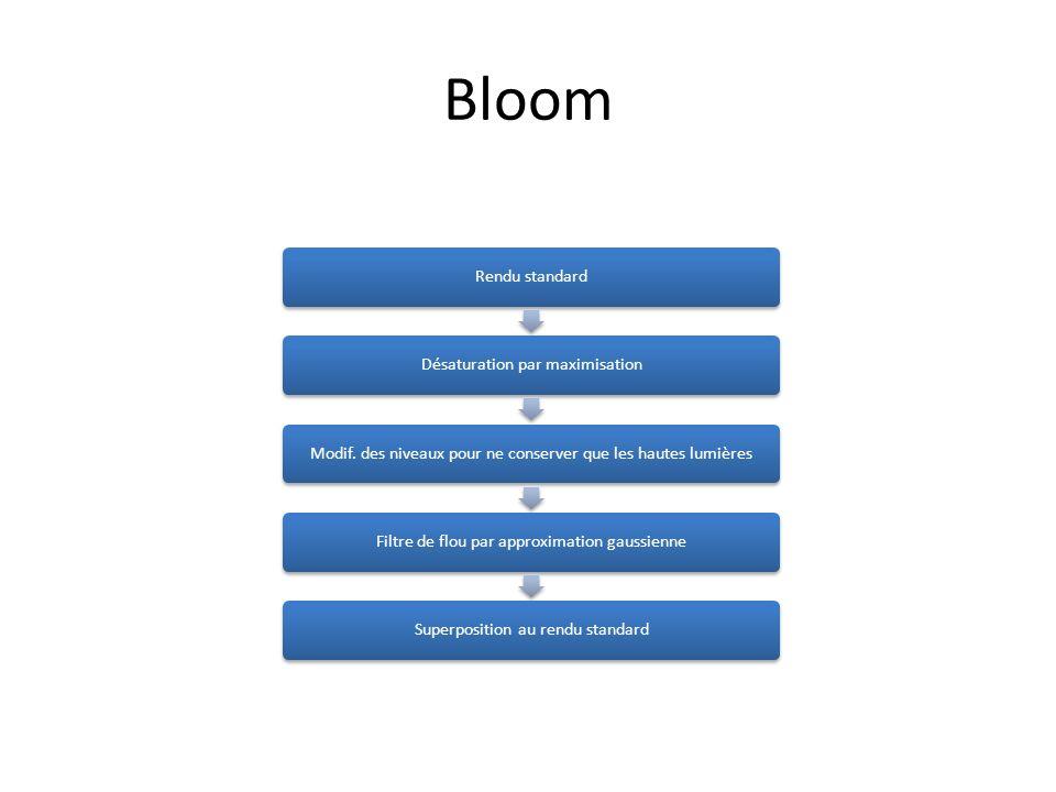 Bloom Rendu standardDésaturation par maximisationModif. des niveaux pour ne conserver que les hautes lumièresFiltre de flou par approximation gaussien