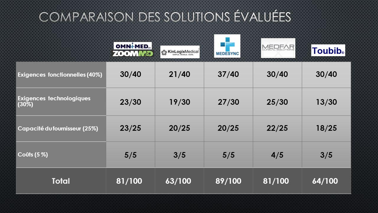 Exigences fonctionnelles (40%) 30/4021/4037/4030/40 Exigences technologiques (30%) 23/3019/3027/3025/3013/30 Capacité du fournisseur (25%) 23/2520/25 22/2518/25 Coûts (5 %) 5/53/55/54/53/5 Total81/10063/10089/10081/10064/100