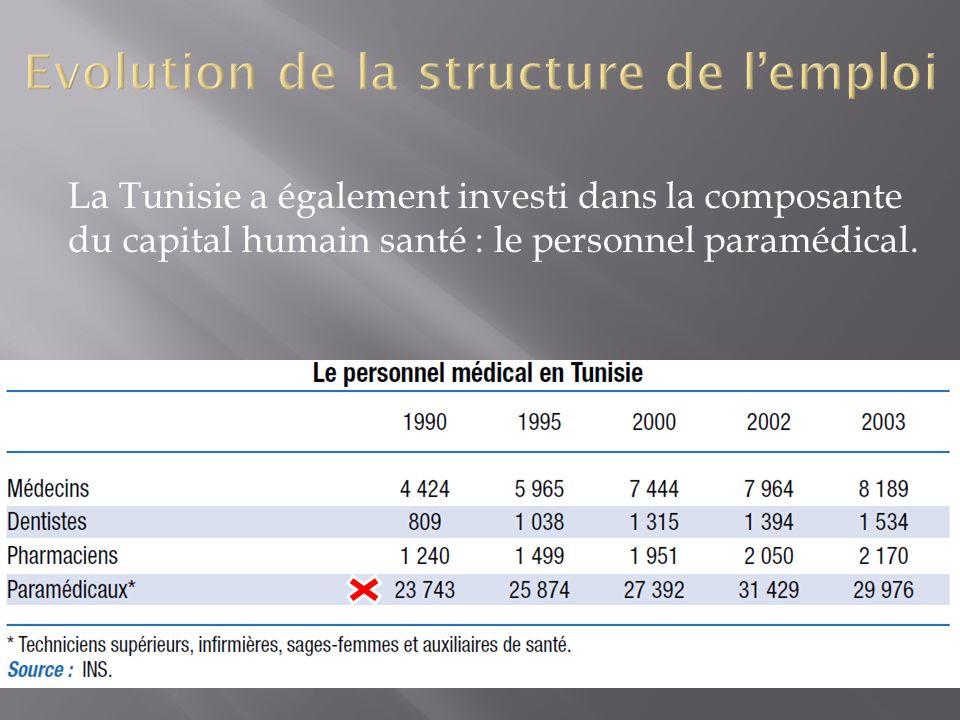 La Tunisie a également investi dans la composante du capital humain santé : le personnel paramédical.