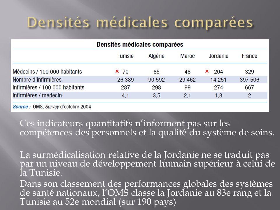 Ces indicateurs quantitatifs ninforment pas sur les compétences des personnels et la qualité du système de soins. La surmédicalisation relative de la