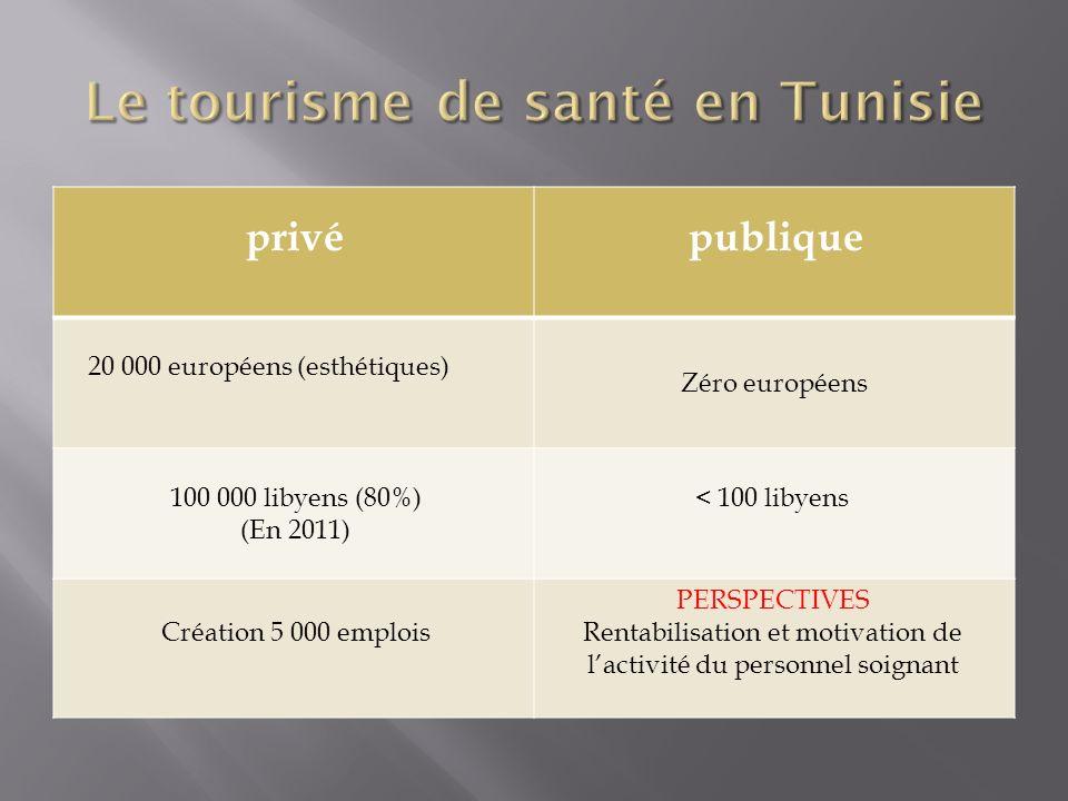 privépublique 20 000 européens (esthétiques) Zéro européens 100 000 libyens (80%) (En 2011) < 100 libyens Création 5 000 emplois PERSPECTIVES Rentabil