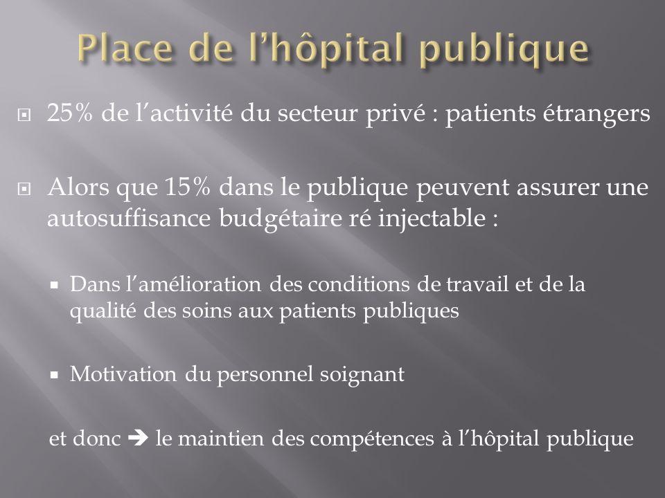 25% de lactivité du secteur privé : patients étrangers Alors que 15% dans le publique peuvent assurer une autosuffisance budgétaire ré injectable : Da