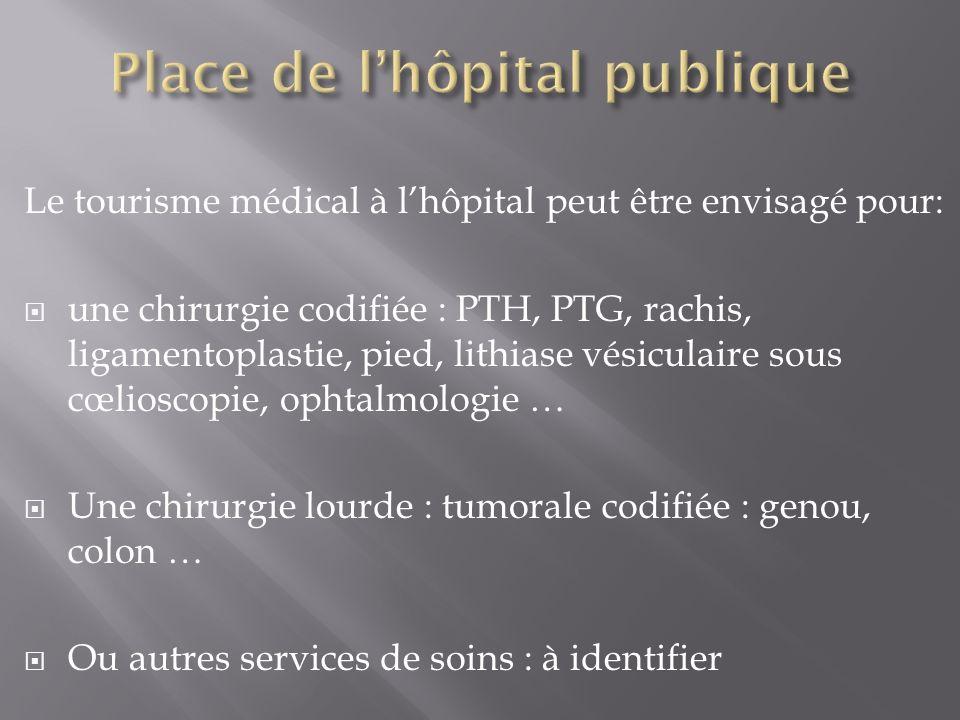 Le tourisme médical à lhôpital peut être envisagé pour: une chirurgie codifiée : PTH, PTG, rachis, ligamentoplastie, pied, lithiase vésiculaire sous c