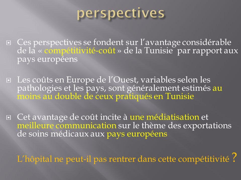 Ces perspectives se fondent sur lavantage considérable de la « compétitivité-coût » de la Tunisie par rapport aux pays européens Les coûts en Europe d