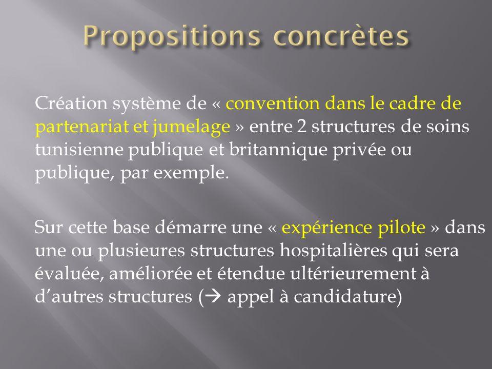 Création système de « convention dans le cadre de partenariat et jumelage » entre 2 structures de soins tunisienne publique et britannique privée ou p
