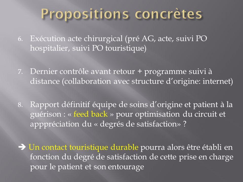 6. Exécution acte chirurgical (pré AG, acte, suivi PO hospitalier, suivi PO touristique) 7. Dernier contrôle avant retour + programme suivi à distance