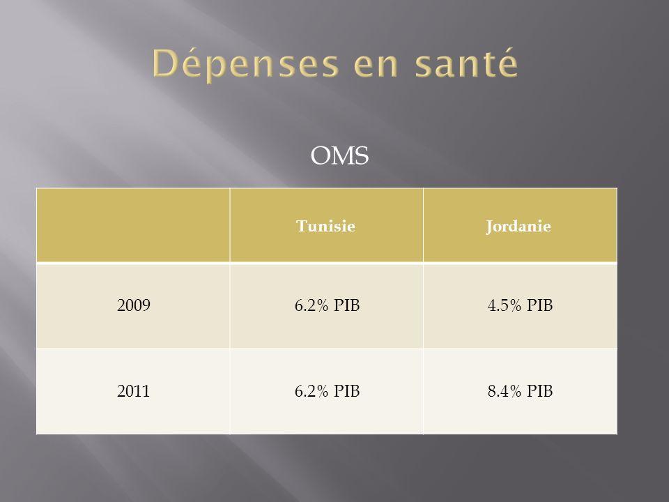 OMS TunisieJordanie 20096.2% PIB4.5% PIB 20116.2% PIB8.4% PIB