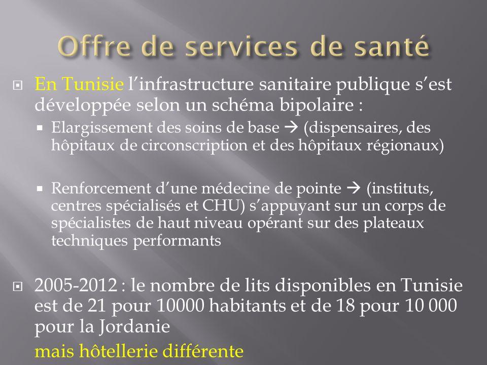 En Tunisie linfrastructure sanitaire publique sest développée selon un schéma bipolaire : Elargissement des soins de base (dispensaires, des hôpitaux