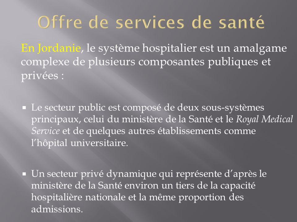 En Jordanie, le système hospitalier est un amalgame complexe de plusieurs composantes publiques et privées : Le secteur public est composé de deux sou